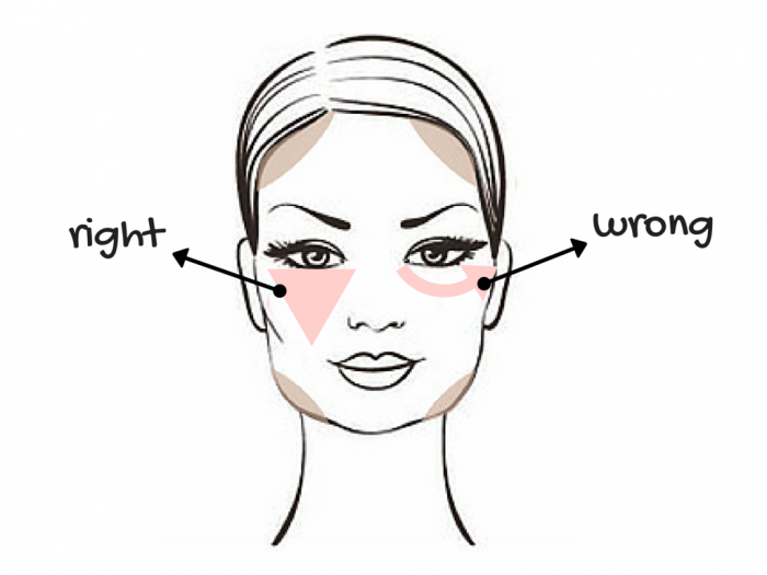 Daily make up: how to use the concealer correctly : Lindizzima ...